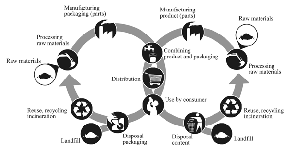 Fig. 2. Global product:packaging life cyclee